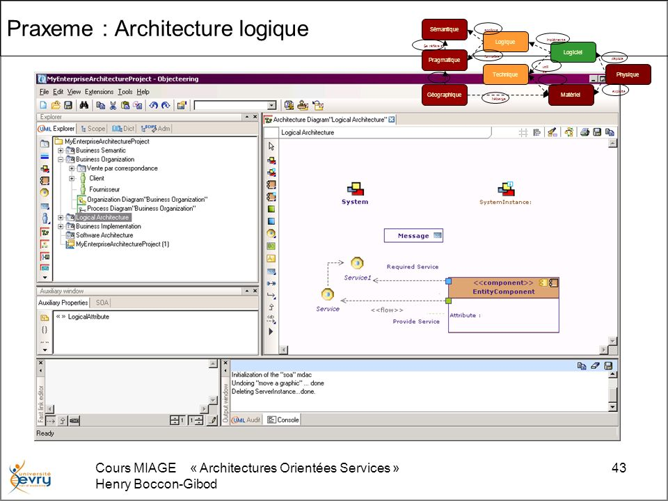 Cours MIAGE « Architectures Orientées Services » Henry Boccon-Gibod 43 Praxeme : Architecture logique Sémantique Pragmatique Géographique Logique Logi