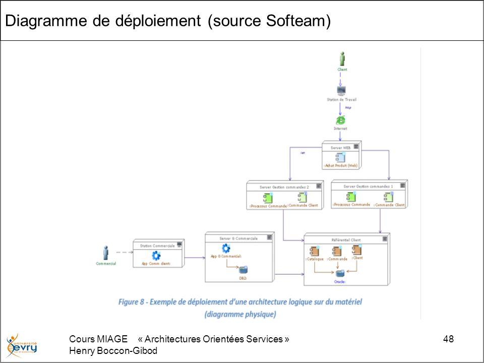 Cours MIAGE « Architectures Orientées Services » Henry Boccon-Gibod 48 Diagramme de déploiement (source Softeam)