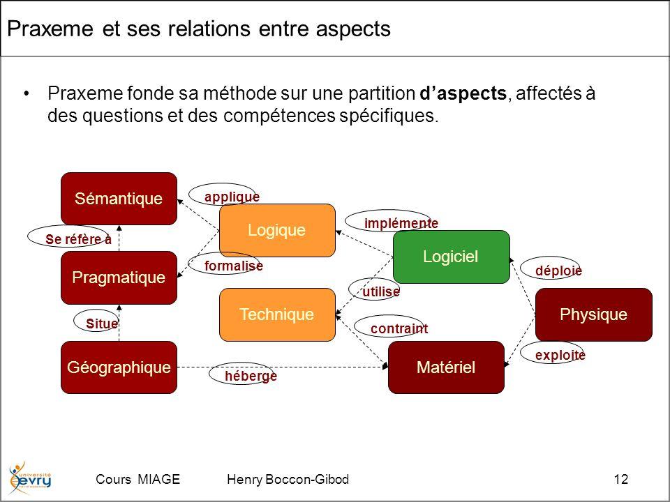 Cours MIAGE Henry Boccon-Gibod12 Praxeme et ses relations entre aspects Praxeme fonde sa méthode sur une partition daspects, affectés à des questions et des compétences spécifiques.