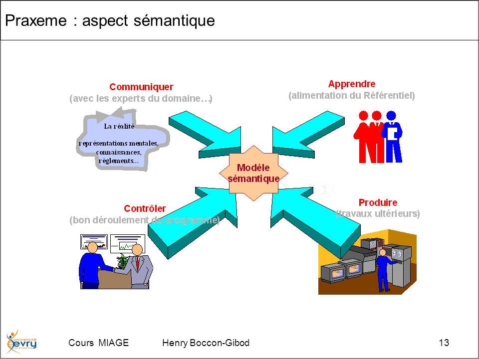 Cours MIAGE Henry Boccon-Gibod13 Praxeme : aspect sémantique