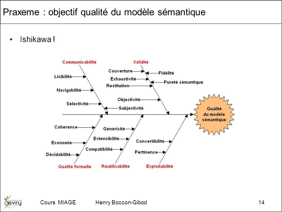 Cours MIAGE Henry Boccon-Gibod14 Praxeme : objectif qualité du modèle sémantique Ishikawa !