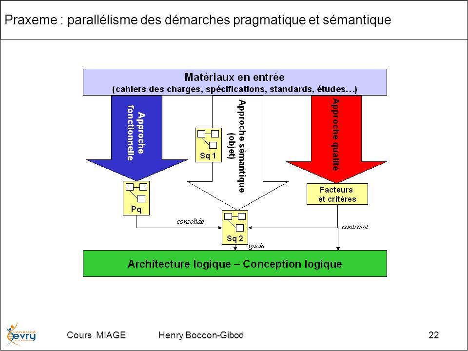 Cours MIAGE Henry Boccon-Gibod22 Praxeme : parallélisme des démarches pragmatique et sémantique