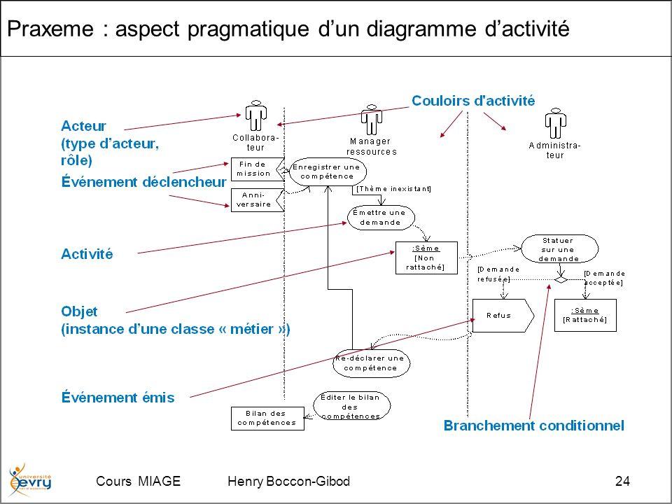 Cours MIAGE Henry Boccon-Gibod24 Praxeme : aspect pragmatique dun diagramme dactivité