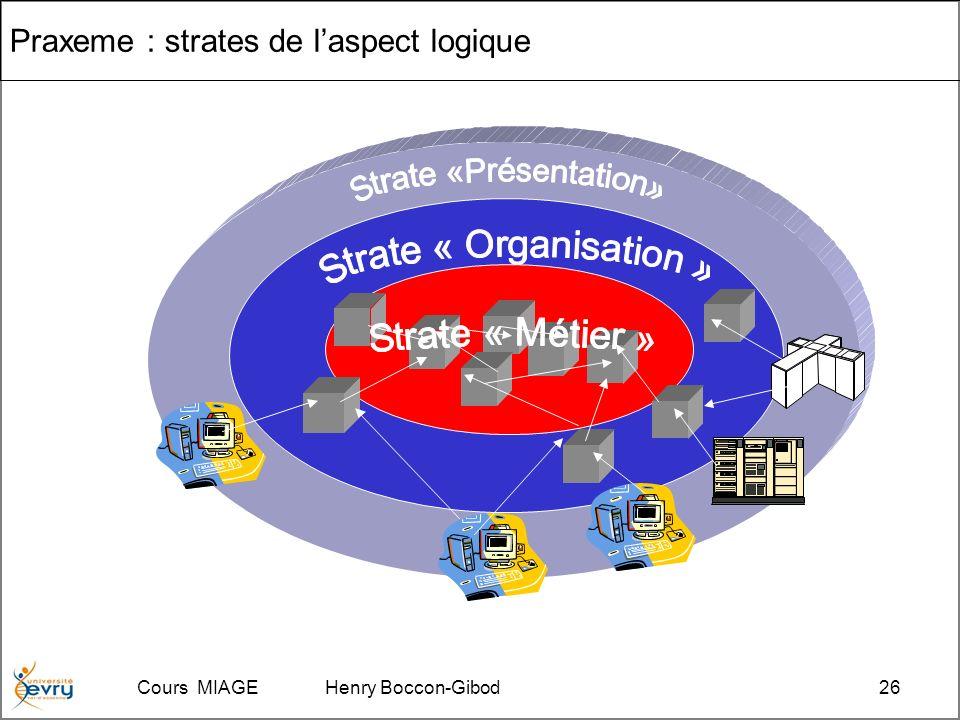 Cours MIAGE Henry Boccon-Gibod26 Praxeme : strates de laspect logique