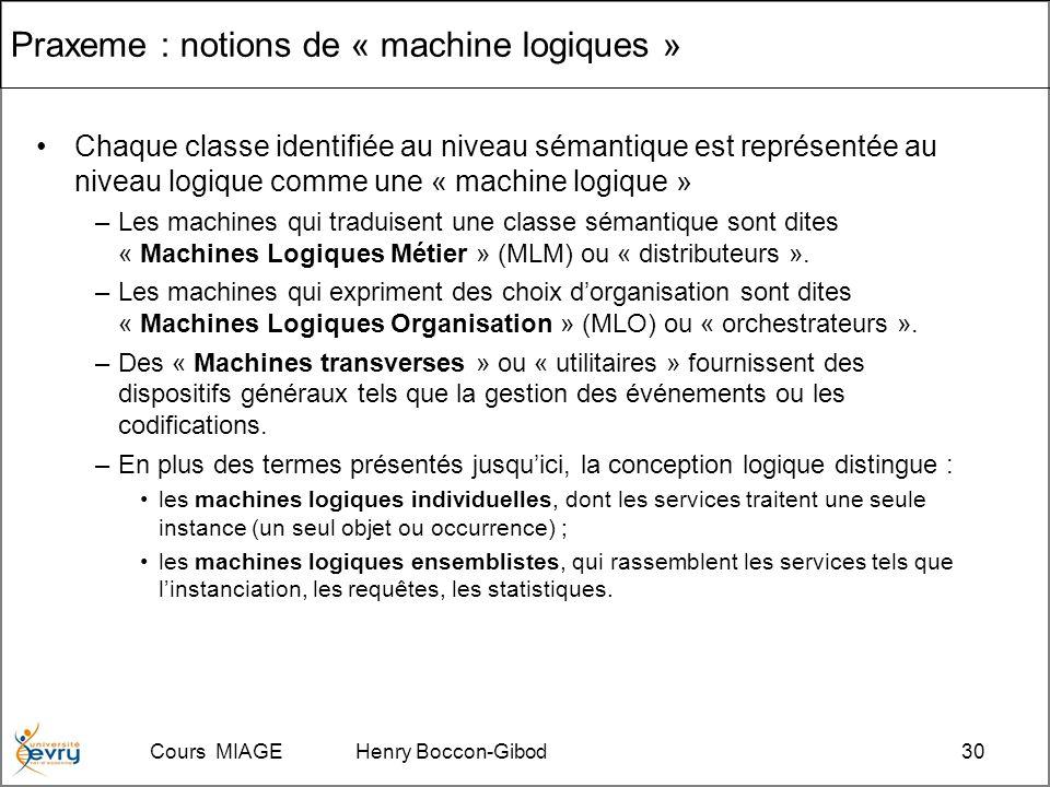 Cours MIAGE Henry Boccon-Gibod30 Praxeme : notions de « machine logiques » Chaque classe identifiée au niveau sémantique est représentée au niveau logique comme une « machine logique » –Les machines qui traduisent une classe sémantique sont dites « Machines Logiques Métier » (MLM) ou « distributeurs ».