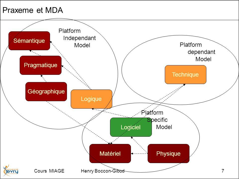 Cours MIAGE Henry Boccon-Gibod7 Praxeme et MDA Sémantique Pragmatique Géographique Logique Logiciel Technique MatérielPhysique Platform Independant Model Platform dependant Model Platform Specific Model
