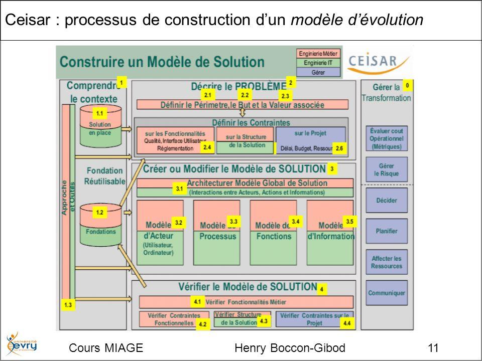 Cours MIAGE Henry Boccon-Gibod11 Ceisar : processus de construction dun modèle dévolution