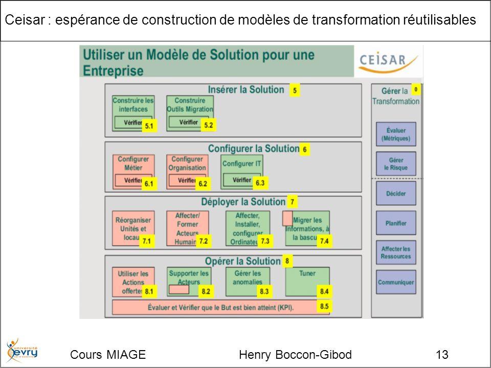 Cours MIAGE Henry Boccon-Gibod13 Ceisar : espérance de construction de modèles de transformation réutilisables