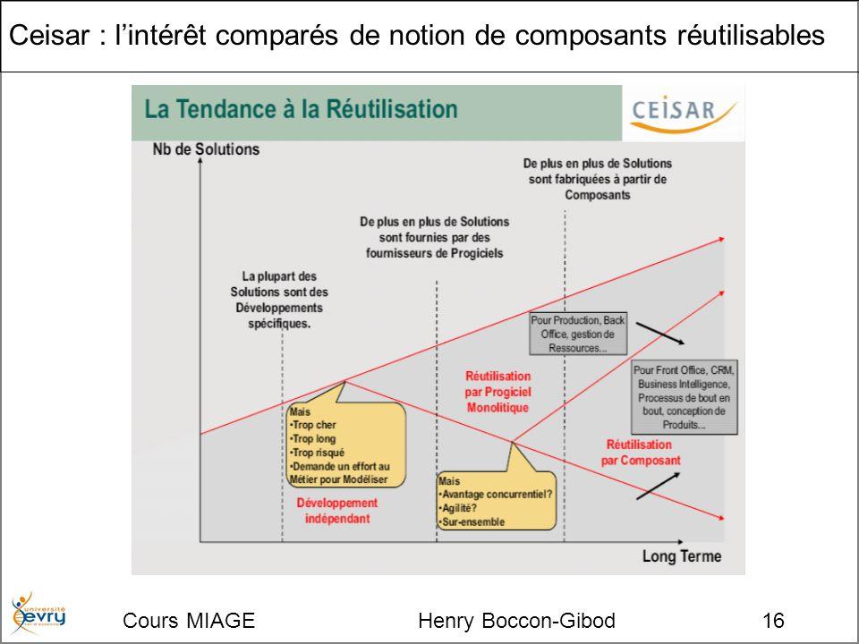 Cours MIAGE Henry Boccon-Gibod16 Ceisar : lintérêt comparés de notion de composants réutilisables