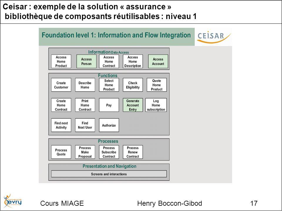 Cours MIAGE Henry Boccon-Gibod17 Ceisar : exemple de la solution « assurance » bibliothèque de composants réutilisables : niveau 1