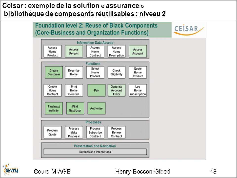 Cours MIAGE Henry Boccon-Gibod18 Ceisar : exemple de la solution « assurance » bibliothèque de composants réutilisables : niveau 2