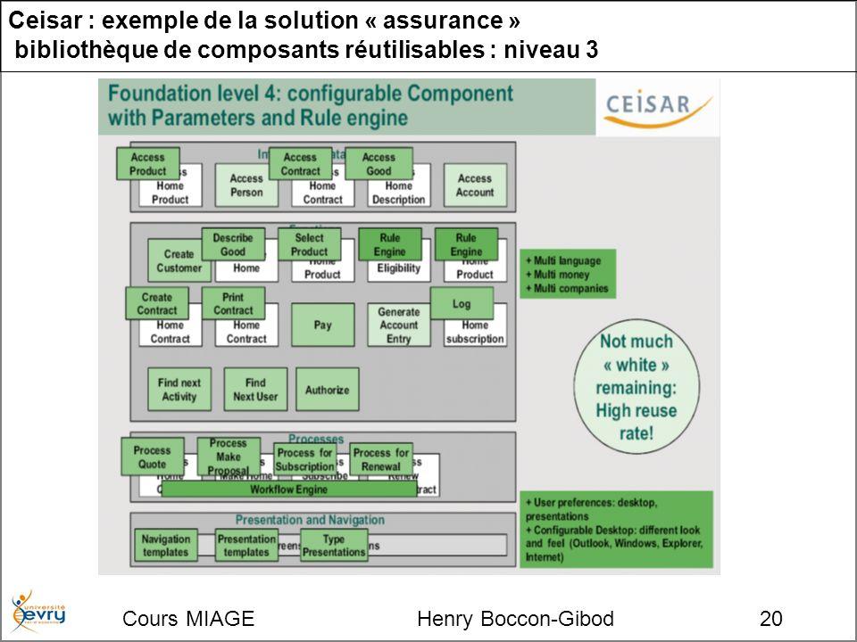Cours MIAGE Henry Boccon-Gibod20 Ceisar : exemple de la solution « assurance » bibliothèque de composants réutilisables : niveau 3