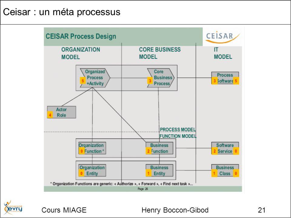 Cours MIAGE Henry Boccon-Gibod21 Ceisar : un méta processus