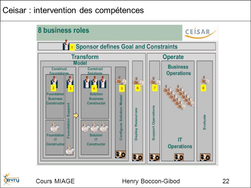 Cours MIAGE Henry Boccon-Gibod22 Ceisar : intervention des compétences