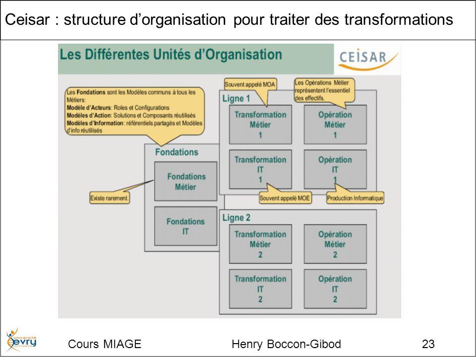 Cours MIAGE Henry Boccon-Gibod23 Ceisar : structure dorganisation pour traiter des transformations