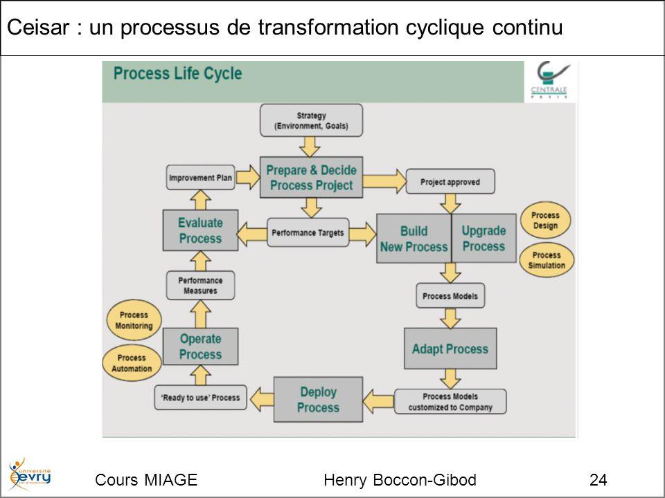 Cours MIAGE Henry Boccon-Gibod24 Ceisar : un processus de transformation cyclique continu