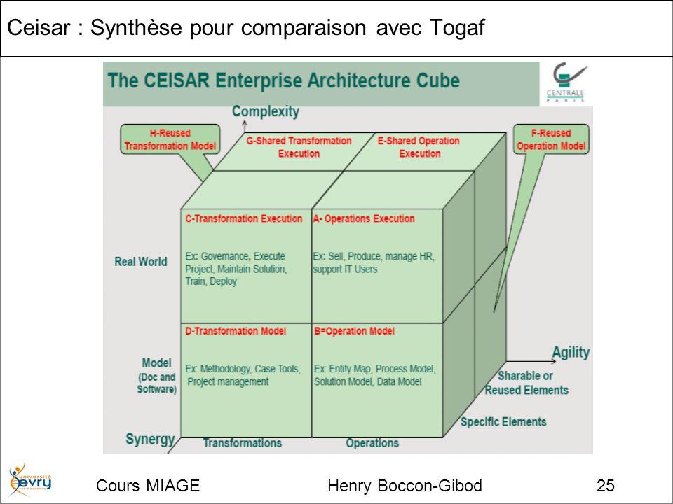 Cours MIAGE Henry Boccon-Gibod25 Ceisar : Synthèse pour comparaison avec Togaf