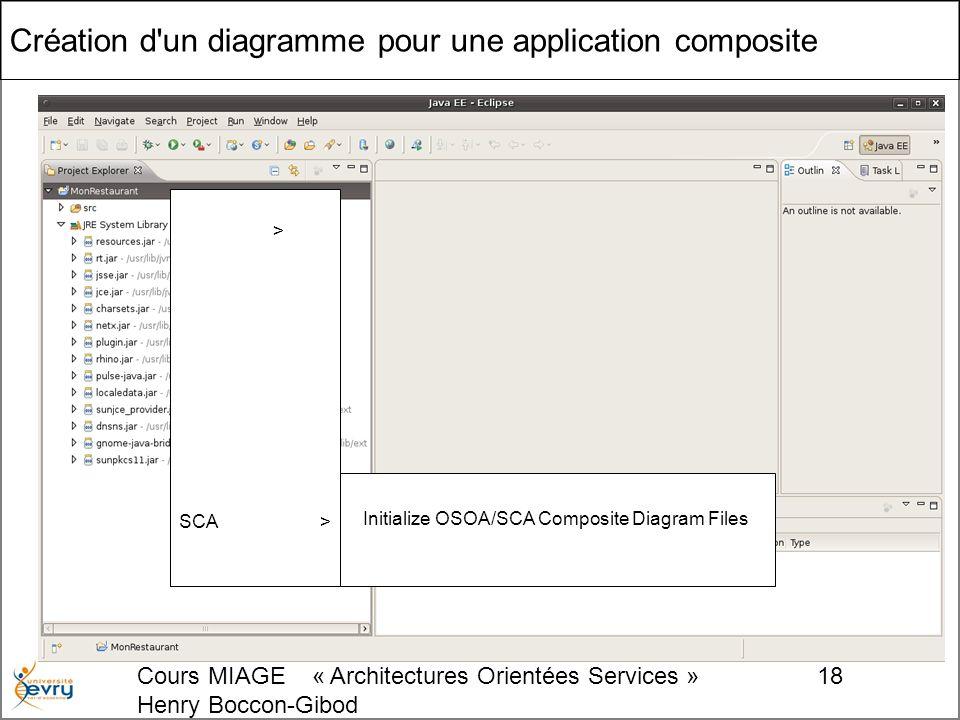 Cours MIAGE « Architectures Orientées Services » Henry Boccon-Gibod 18 Création d un diagramme pour une application composite > SCA> Initialize OSOA/SCA Composite Diagram Files