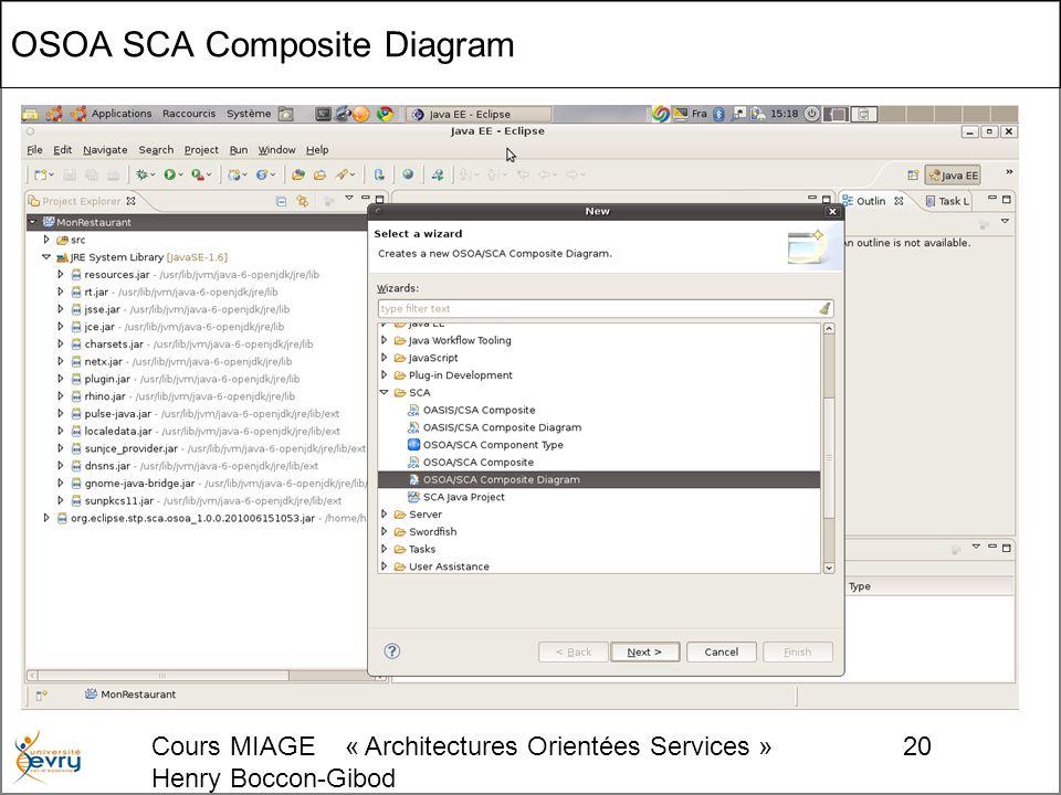 Cours MIAGE « Architectures Orientées Services » Henry Boccon-Gibod 20 OSOA SCA Composite Diagram