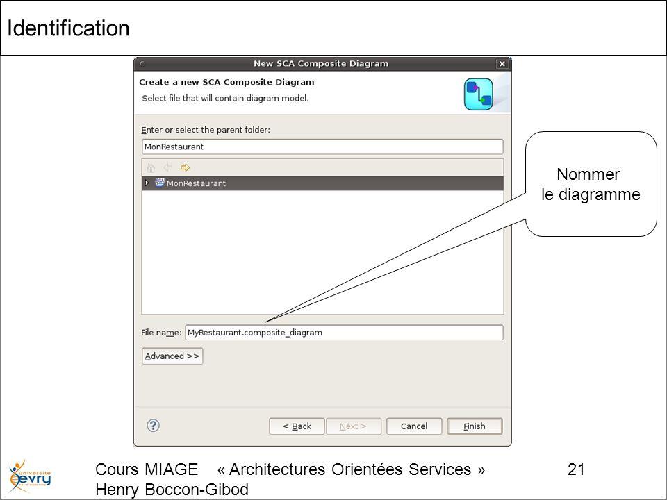 Cours MIAGE « Architectures Orientées Services » Henry Boccon-Gibod 21 Identification Nommer le diagramme