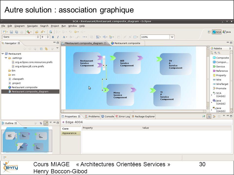 Cours MIAGE « Architectures Orientées Services » Henry Boccon-Gibod 30 Autre solution : association graphique
