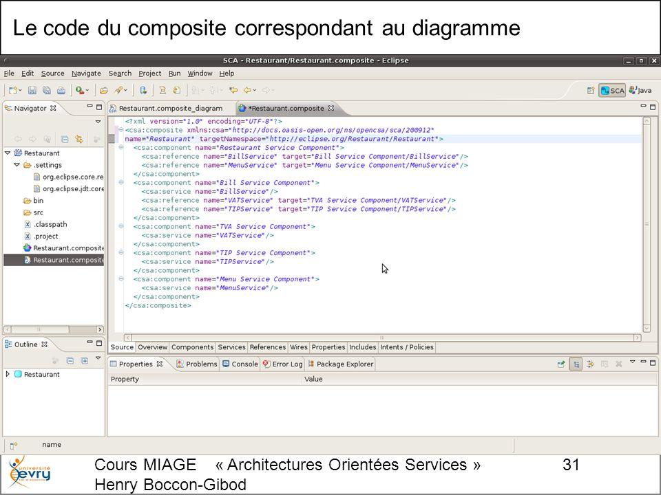 Cours MIAGE « Architectures Orientées Services » Henry Boccon-Gibod 31 Le code du composite correspondant au diagramme