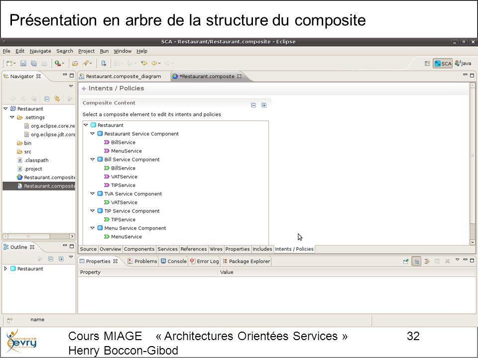 Cours MIAGE « Architectures Orientées Services » Henry Boccon-Gibod 32 Présentation en arbre de la structure du composite