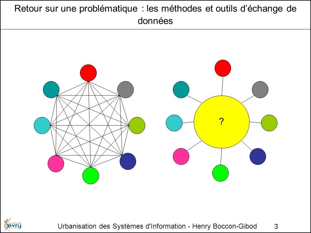 Urbanisation des Systèmes d Information - Henry Boccon-Gibod 3 Retour sur une problématique : les méthodes et outils déchange de données ?