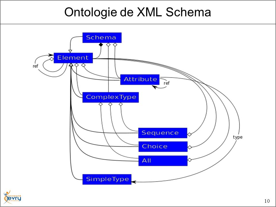 10 Ontologie de XML Schema