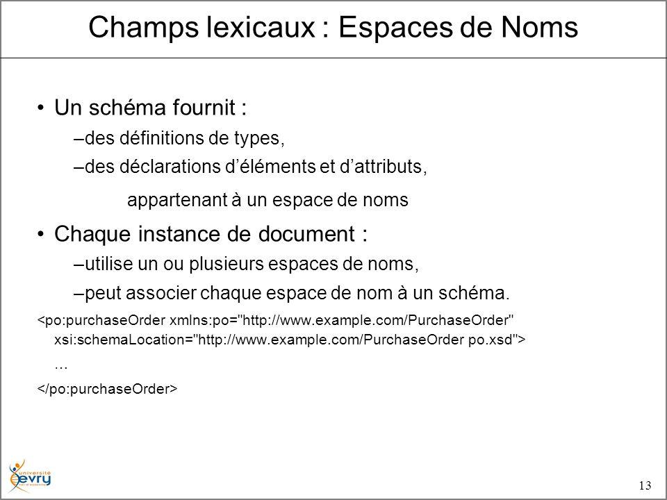 13 Un schéma fournit : –des définitions de types, –des déclarations déléments et dattributs, appartenant à un espace de noms Chaque instance de document : –utilise un ou plusieurs espaces de noms, –peut associer chaque espace de nom à un schéma.