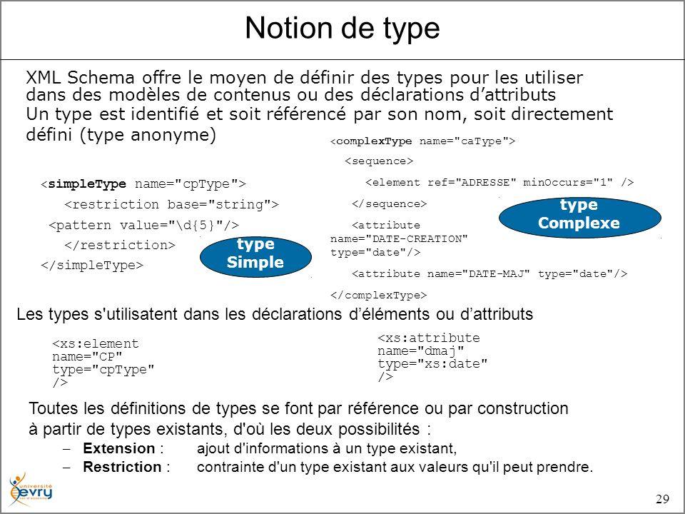 29 Les types s utilisatent dans les déclarations déléments ou dattributs XML Schema offre le moyen de définir des types pour les utiliser dans des modèles de contenus ou des déclarations dattributs Un type est identifié et soit référencé par son nom, soit directement défini (type anonyme) type Simple Notion de type type Complexe Toutes les définitions de types se font par référence ou par construction à partir de types existants, d où les deux possibilités : – Extension : ajout d informations à un type existant, – Restriction : contrainte d un type existant aux valeurs qu il peut prendre.