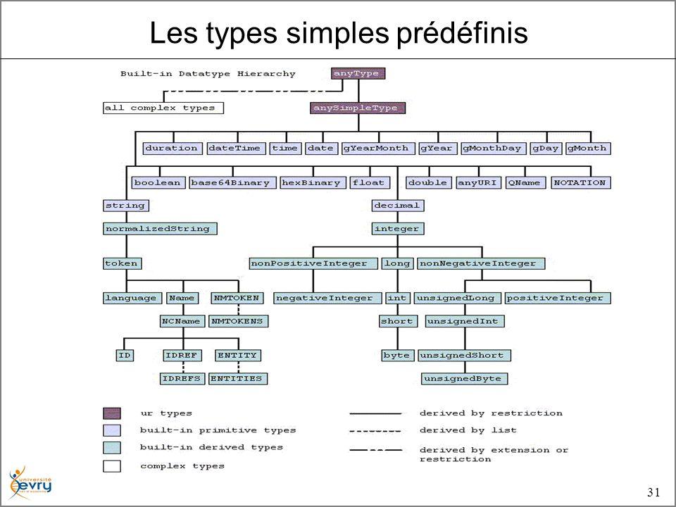 31 Les types simples prédéfinis
