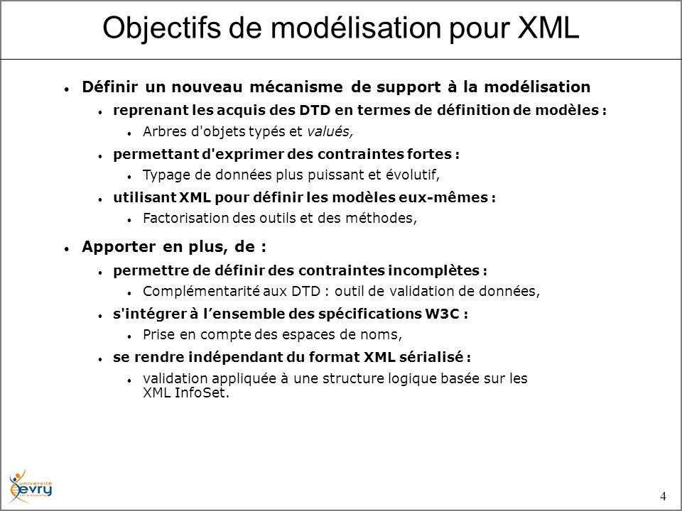 4 Définir un nouveau mécanisme de support à la modélisation reprenant les acquis des DTD en termes de définition de modèles : Arbres d objets typés et valués, permettant d exprimer des contraintes fortes : Typage de données plus puissant et évolutif, utilisant XML pour définir les modèles eux-mêmes : Factorisation des outils et des méthodes, Apporter en plus, de : permettre de définir des contraintes incomplètes : Complémentarité aux DTD : outil de validation de données, s intégrer à lensemble des spécifications W3C : Prise en compte des espaces de noms, se rendre indépendant du format XML sérialisé : validation appliquée à une structure logique basée sur les XML InfoSet.