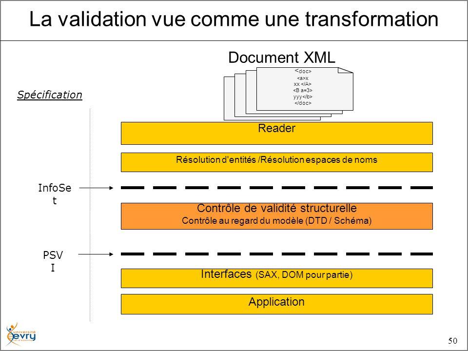 50 x xx yyy Document XML Résolution d entités /Résolution espaces de noms Reader Contrôle de validité structurelle Contrôle au regard du modèle (DTD / Schéma) Interfaces (SAX, DOM pour partie) Application InfoSe t PSV I Spécification La validation vue comme une transformation