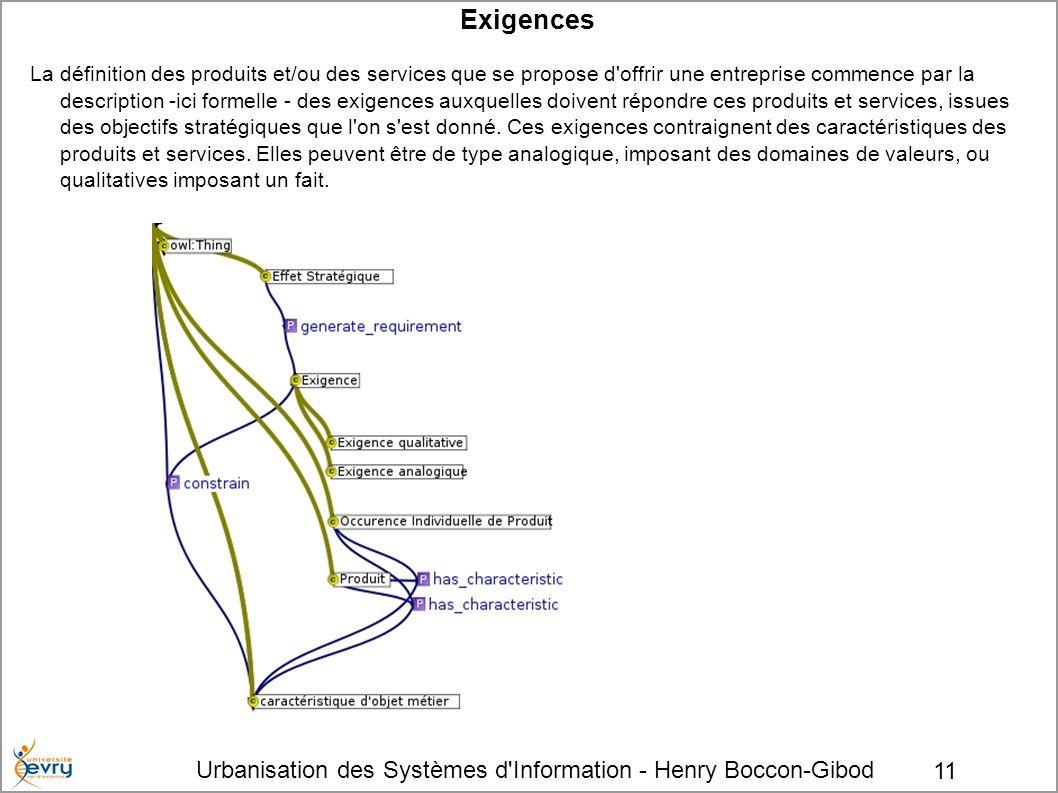 Urbanisation des Systèmes d'Information - Henry Boccon-Gibod 11 Exigences La définition des produits et/ou des services que se propose d'offrir une en
