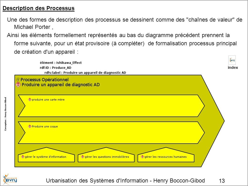 Urbanisation des Systèmes d'Information - Henry Boccon-Gibod 13 Description des Processus Une des formes de description des processus se dessinent com