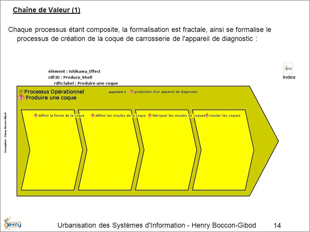 Urbanisation des Systèmes d'Information - Henry Boccon-Gibod 14 Chaîne de Valeur (1) Chaque processus étant composite, la formalisation est fractale,