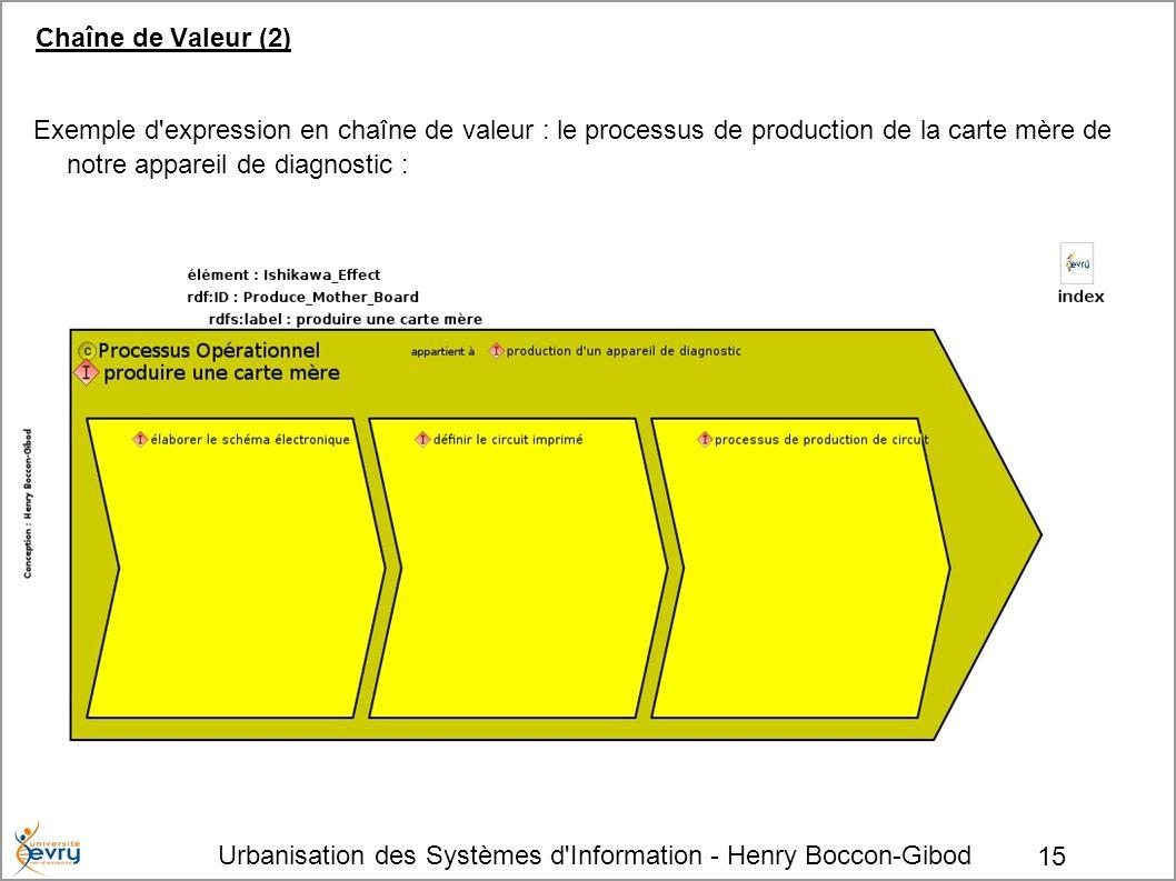 Urbanisation des Systèmes d'Information - Henry Boccon-Gibod 15 Chaîne de Valeur (2) Exemple d'expression en chaîne de valeur : le processus de produc