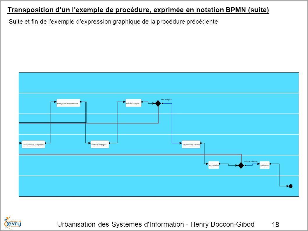 Urbanisation des Systèmes d'Information - Henry Boccon-Gibod 18 Transposition d'un l'exemple de procédure, exprimée en notation BPMN (suite) Suite et