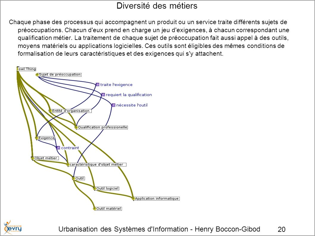 Urbanisation des Systèmes d'Information - Henry Boccon-Gibod 20 Diversité des métiers Chaque phase des processus qui accompagnent un produit ou un ser