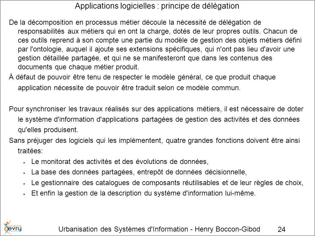 Urbanisation des Systèmes d'Information - Henry Boccon-Gibod 24 Applications logicielles : principe de délégation De la décomposition en processus mét