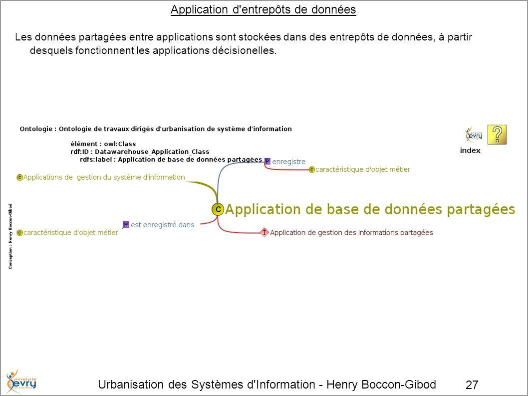 Urbanisation des Systèmes d'Information - Henry Boccon-Gibod 27 Application d'entrepôts de données Les données partagées entre applications sont stock