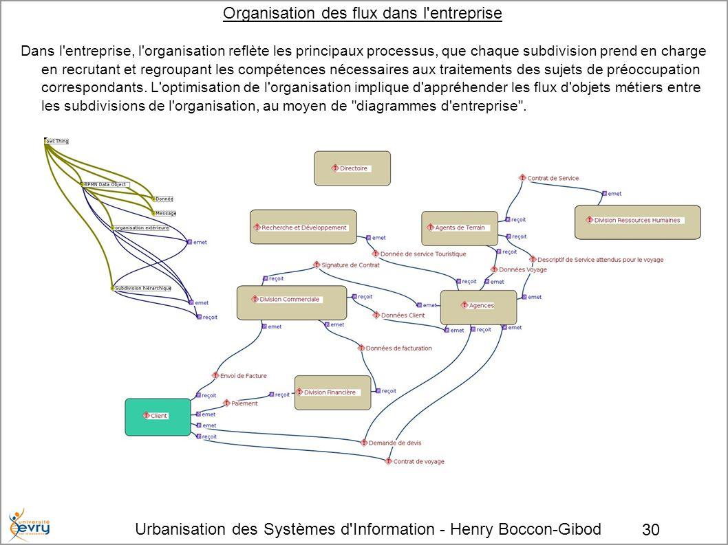 Urbanisation des Systèmes d'Information - Henry Boccon-Gibod 30 Organisation des flux dans l'entreprise Dans l'entreprise, l'organisation reflète les