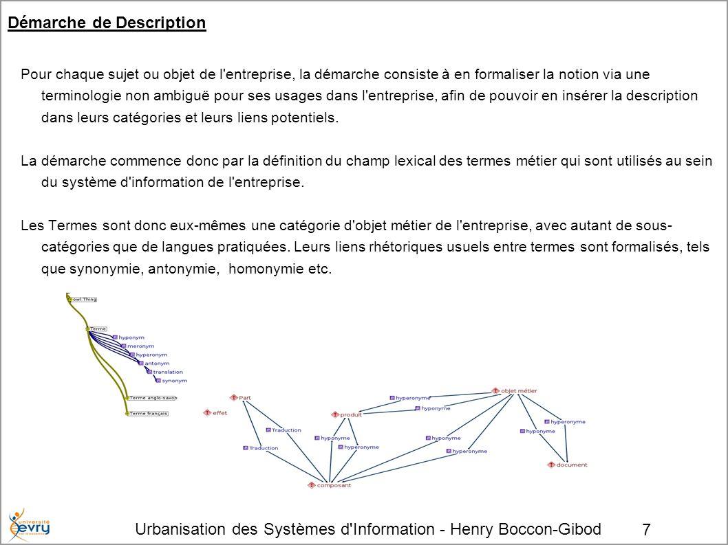 Urbanisation des Systèmes d'Information - Henry Boccon-Gibod 7 Démarche de Description Pour chaque sujet ou objet de l'entreprise, la démarche consist