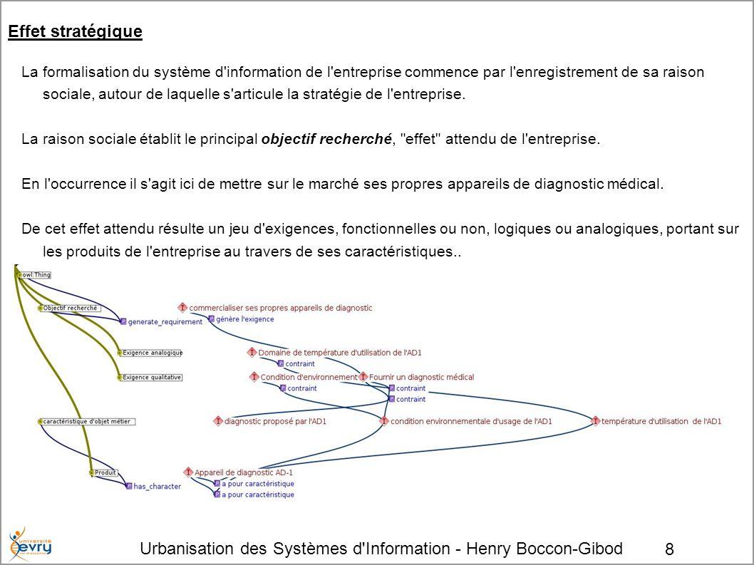 Urbanisation des Systèmes d'Information - Henry Boccon-Gibod 8 Effet stratégique La formalisation du système d'information de l'entreprise commence pa