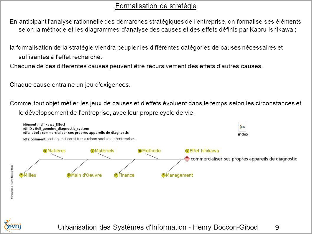 Urbanisation des Systèmes d'Information - Henry Boccon-Gibod 9 Formalisation de stratégie En anticipant l'analyse rationnelle des démarches stratégiqu