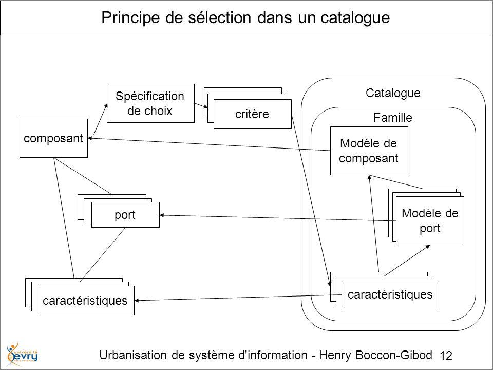 12 Urbanisation de système d'information - Henry Boccon-Gibod Catalogue Principe de sélection dans un catalogue composant Spécification de choix critè