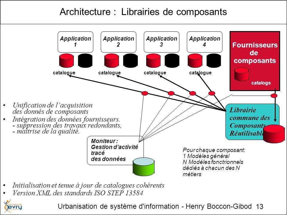13 Urbanisation de système d'information - Henry Boccon-Gibod Unification de lacquisition des donnés de composants Intégration des données fournisseur