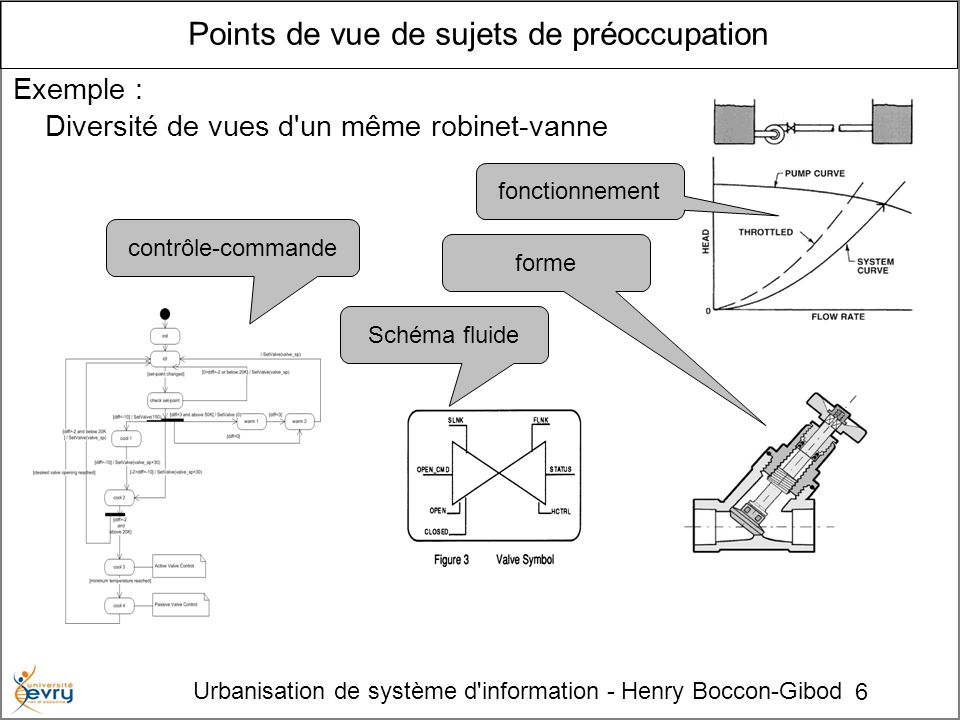6 Urbanisation de système d'information - Henry Boccon-Gibod Points de vue de sujets de préoccupation Exemple : Diversité de vues d'un même robinet-va
