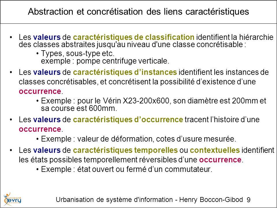 9 Urbanisation de système d'information - Henry Boccon-Gibod Abstraction et concrétisation des liens caractéristiques Les valeurs de caractéristiques